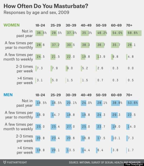 Normal number of sex a week