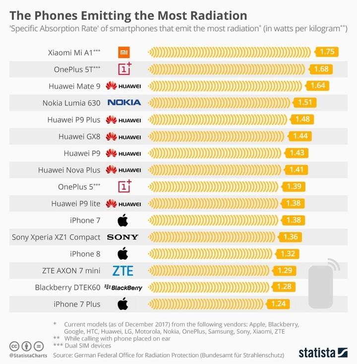 Teléfonos que emiten más radiación